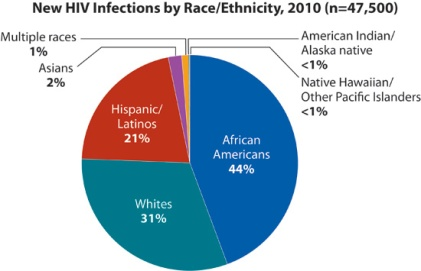statistics_basics_new_infections_by_race_550x355