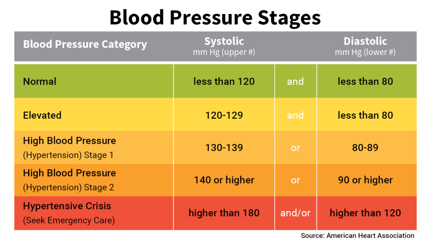 For healthy blood pressure,do you believe that both numbersmatter?